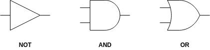 basic-logic-gates-not-and-or