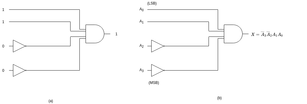 binary decorder 1100 1