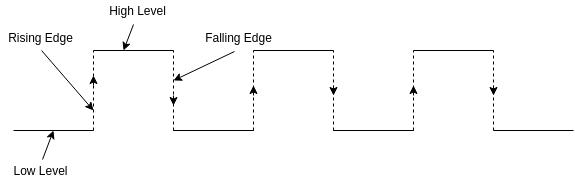 edge triggering level triggering rising edge falling edge high level low level what is clock