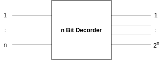 n bit decoder block diagram