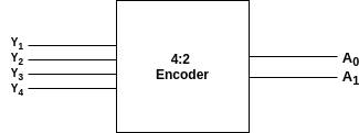 4 to 2 line encoder