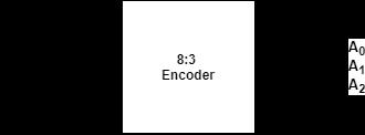 8 to 3 line encoder