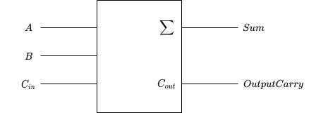 full adder symbol diagram