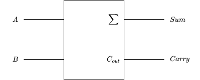 half adder block diagram