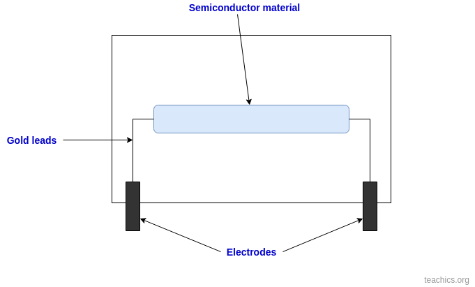 semiconductor strain gauge