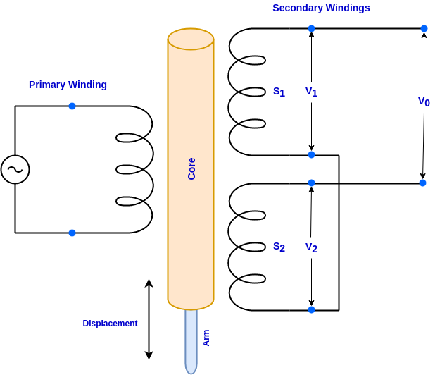 LVDT-Linear-Variable-Differential-Transformer