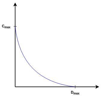 capacitance displacement curve transducers