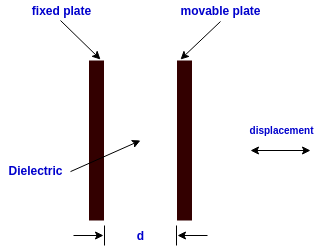 capacitive transducer change in displacement