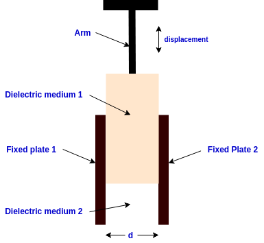 capacitive transducer change in permitivity of dielectric material