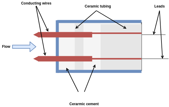 hot wire anemometer structure