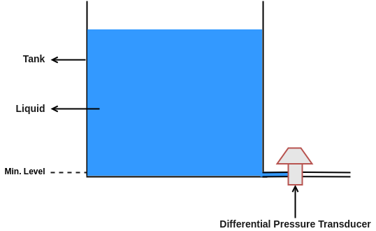 differential pressure type level transducer 1