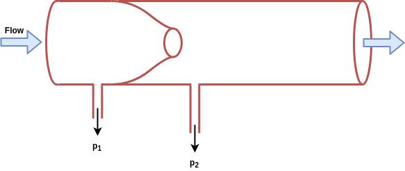 flow meter flow nozzles