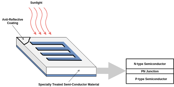 photovoltaic cell construction working advantages