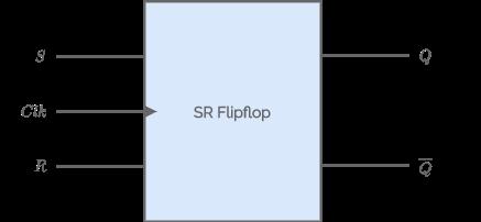 SR Flip flop diagram