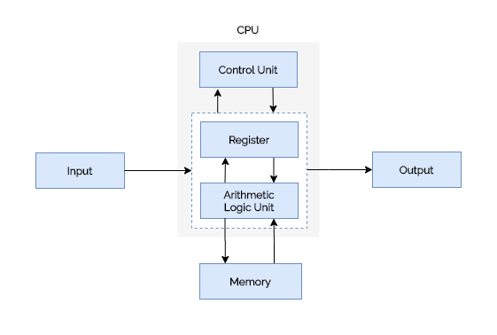 architecture of computer