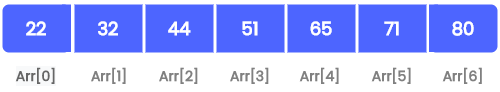 array indices index of an array 1