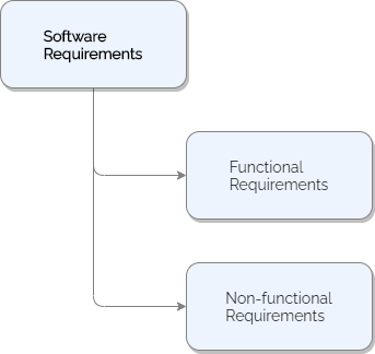 functional non functional requirements
